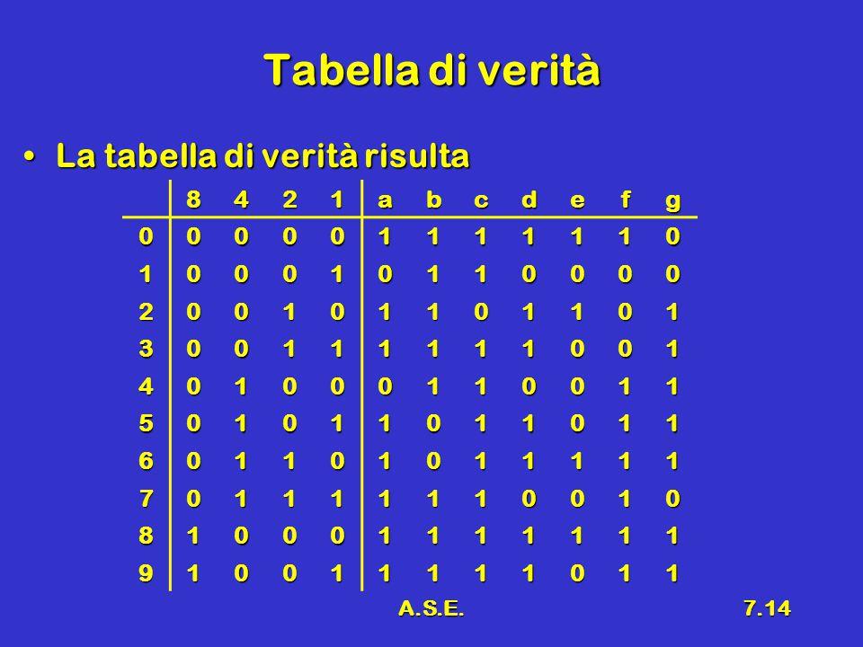 Tabella di verità La tabella di verità risulta 8 4 2 1 a b c d e f g 3