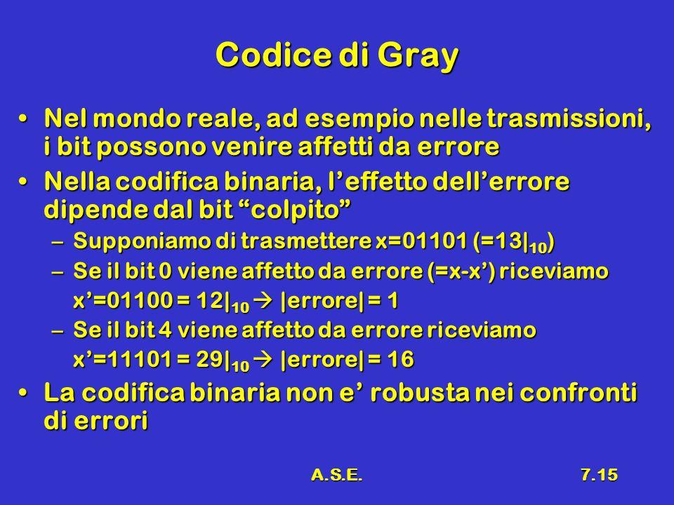 Codice di Gray Nel mondo reale, ad esempio nelle trasmissioni, i bit possono venire affetti da errore.