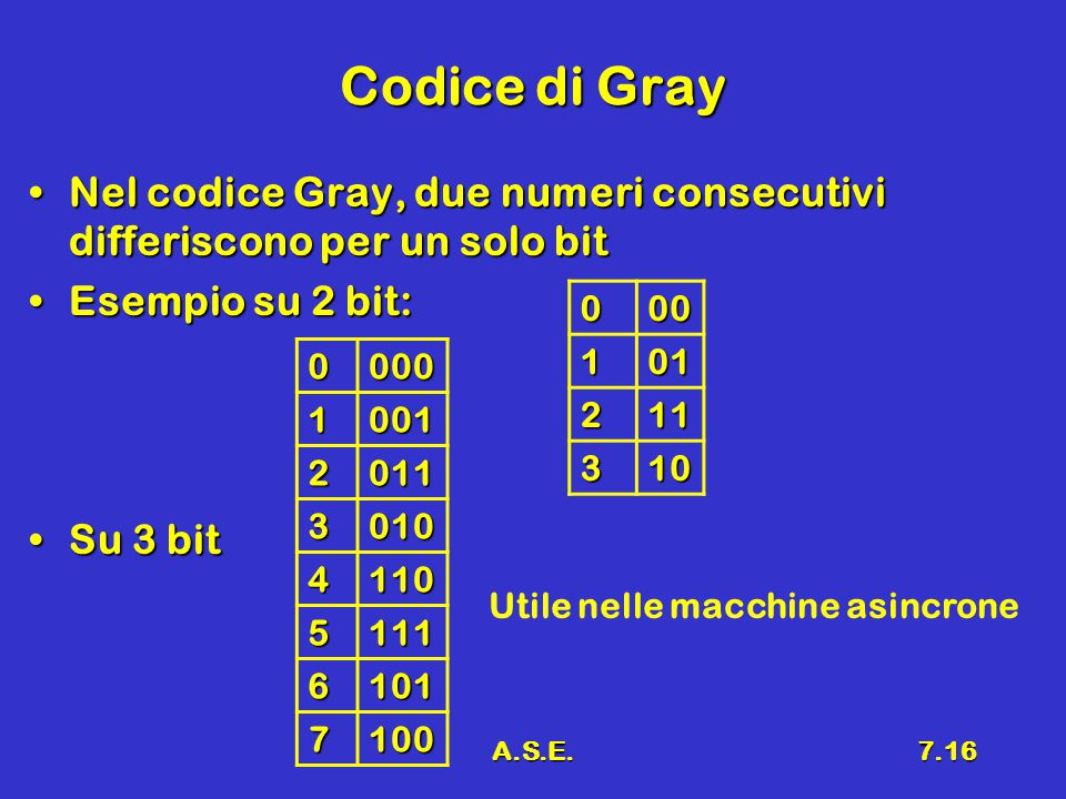 Codice di Gray Nel codice Gray, due numeri consecutivi differiscono per un solo bit. Esempio su 2 bit: