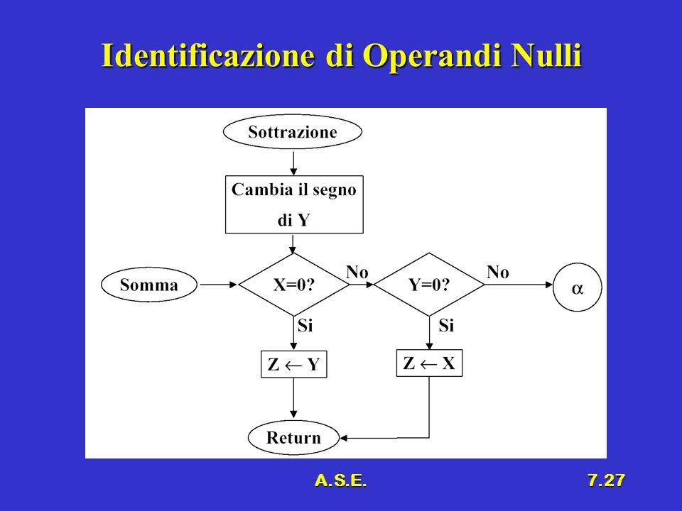 Identificazione di Operandi Nulli