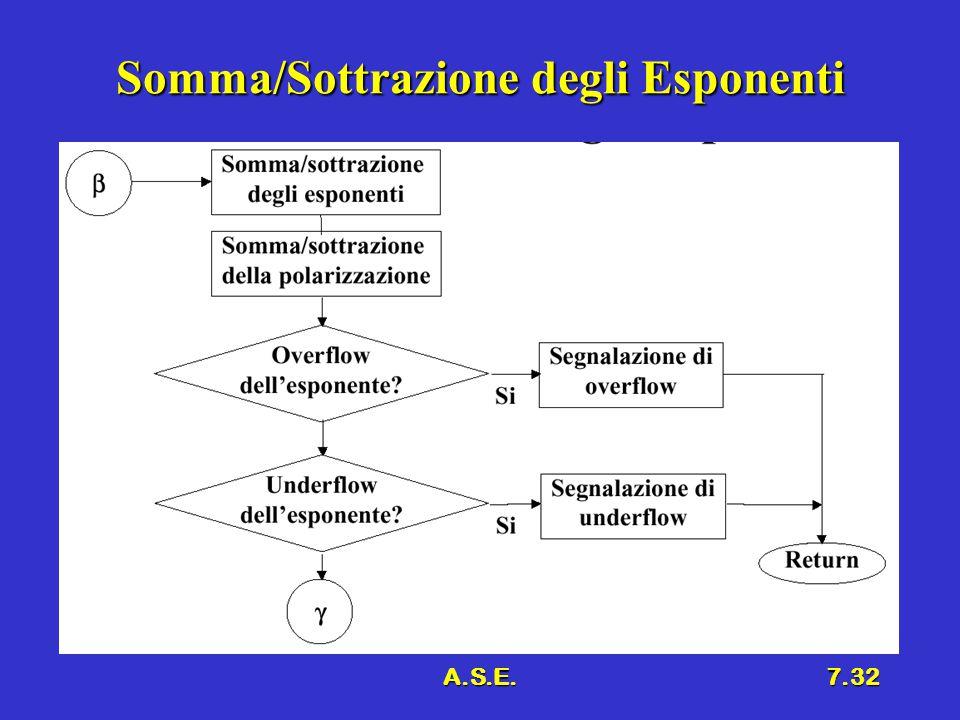 Somma/Sottrazione degli Esponenti