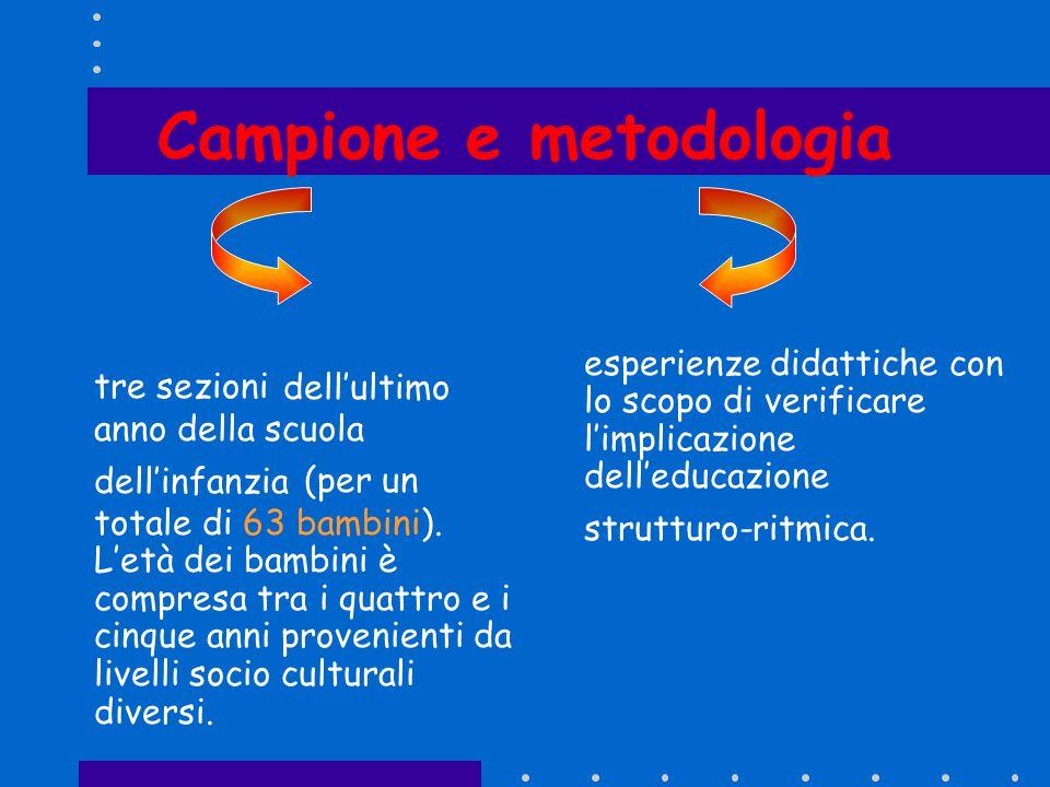 Campione e metodologia
