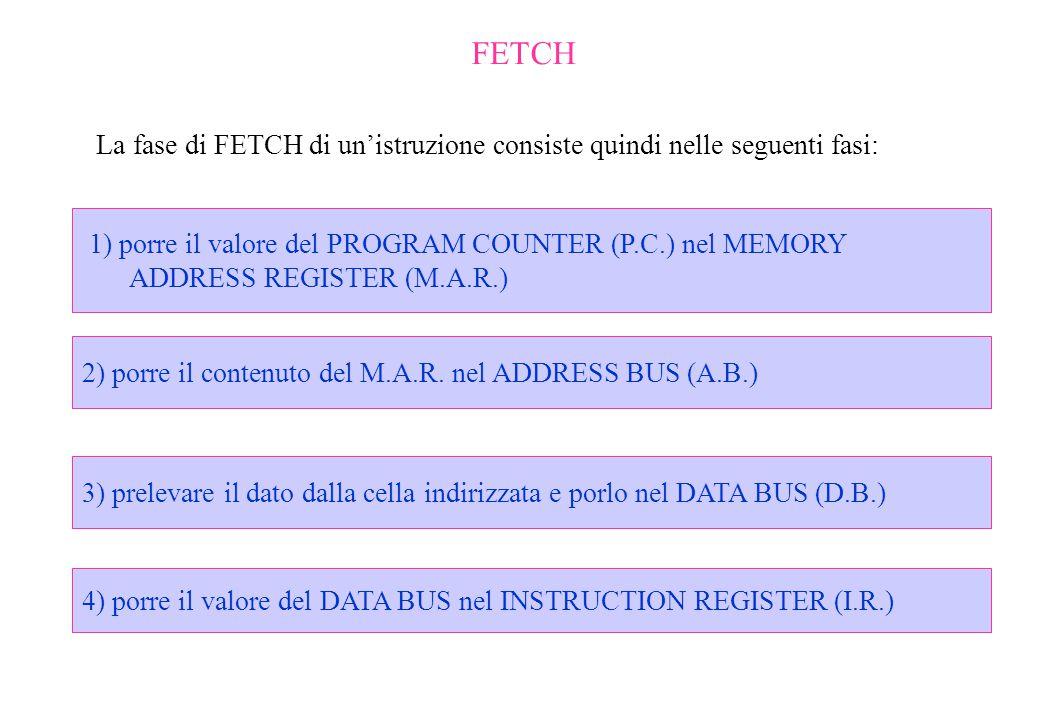 FETCH La fase di FETCH di un'istruzione consiste quindi nelle seguenti fasi: