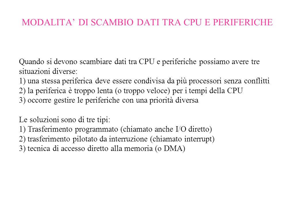 MODALITA' DI SCAMBIO DATI TRA CPU E PERIFERICHE