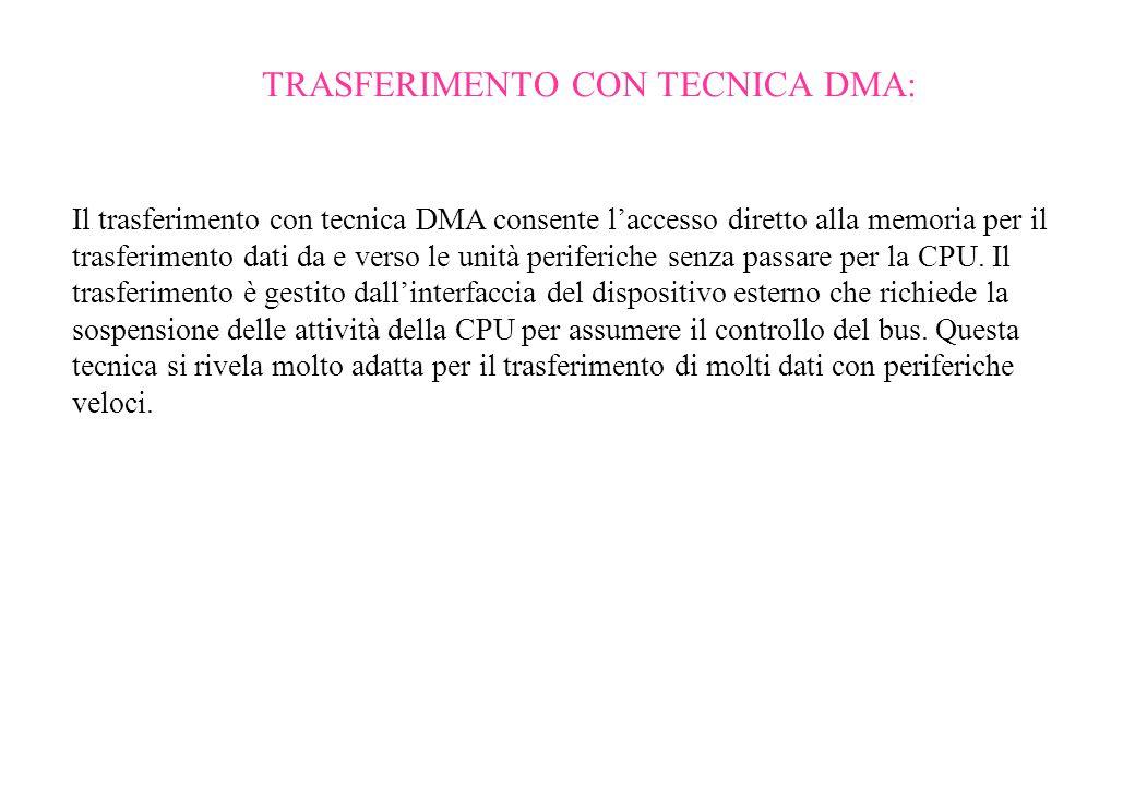 TRASFERIMENTO CON TECNICA DMA: