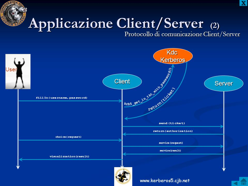 Applicazione Client/Server (2)