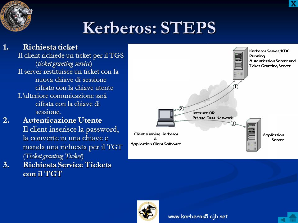 Kerberos: STEPS Richiesta ticket