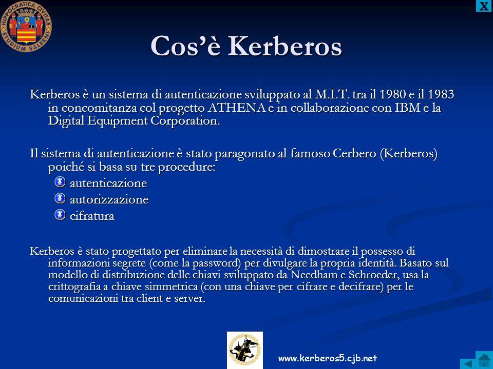 X Cos'è Kerberos.
