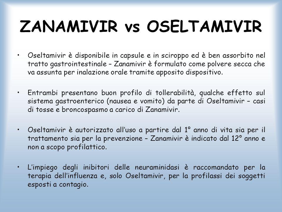 ZANAMIVIR vs OSELTAMIVIR