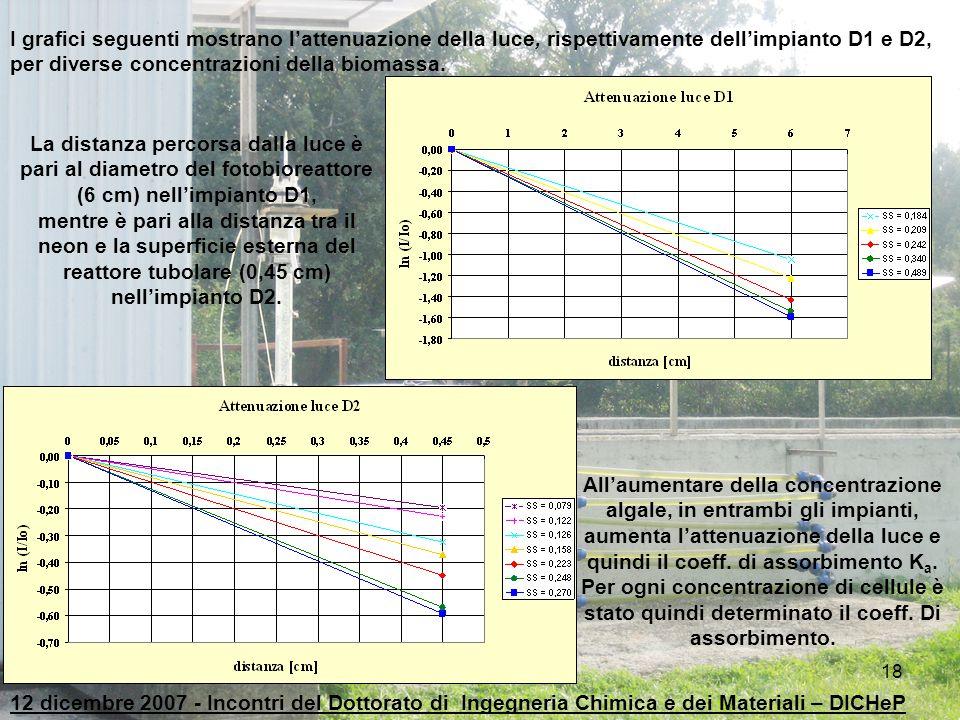 I grafici seguenti mostrano l'attenuazione della luce, rispettivamente dell'impianto D1 e D2, per diverse concentrazioni della biomassa.