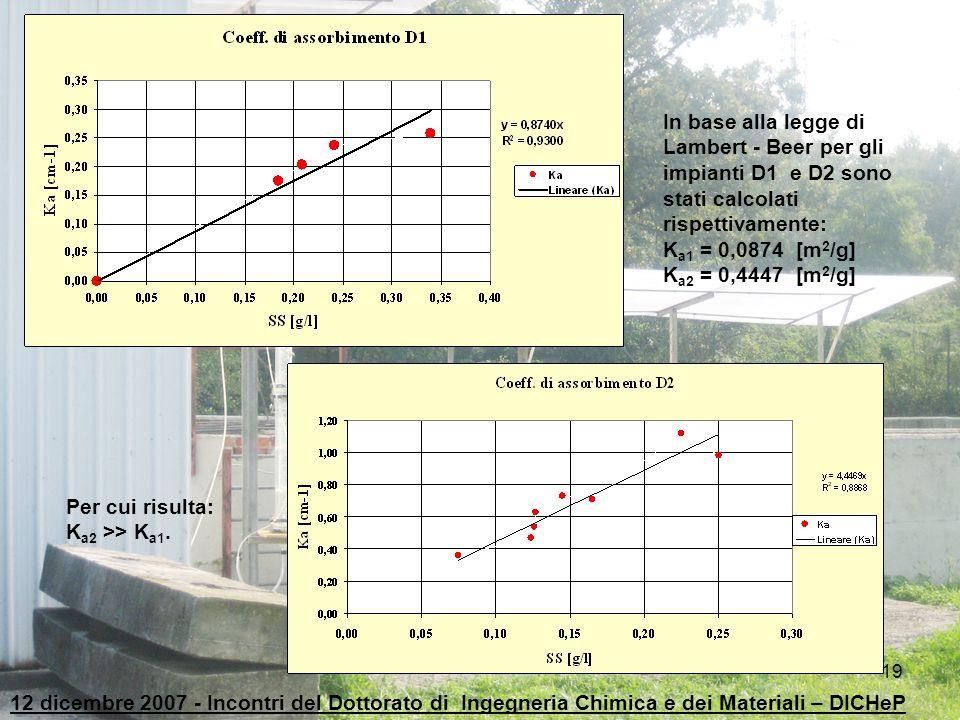 In base alla legge di Lambert - Beer per gli impianti D1 e D2 sono stati calcolati rispettivamente: