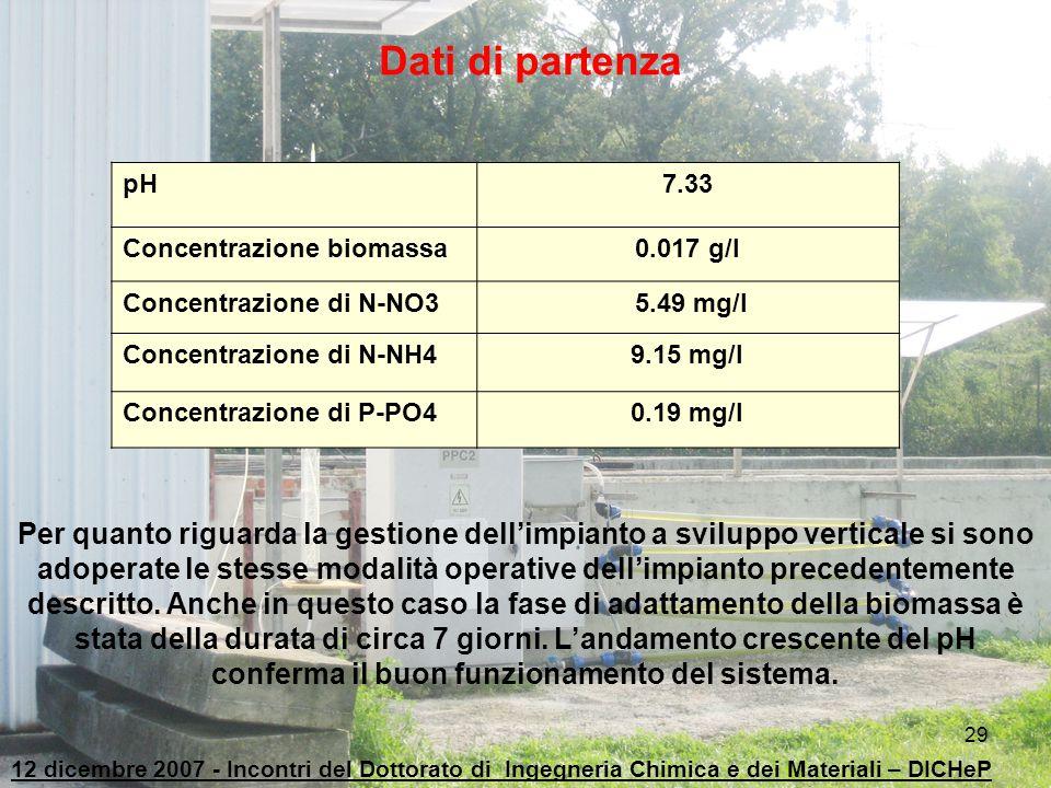 Dati di partenza pH. 7.33. Concentrazione biomassa. 0.017 g/l. Concentrazione di N-NO3. 5.49 mg/l.