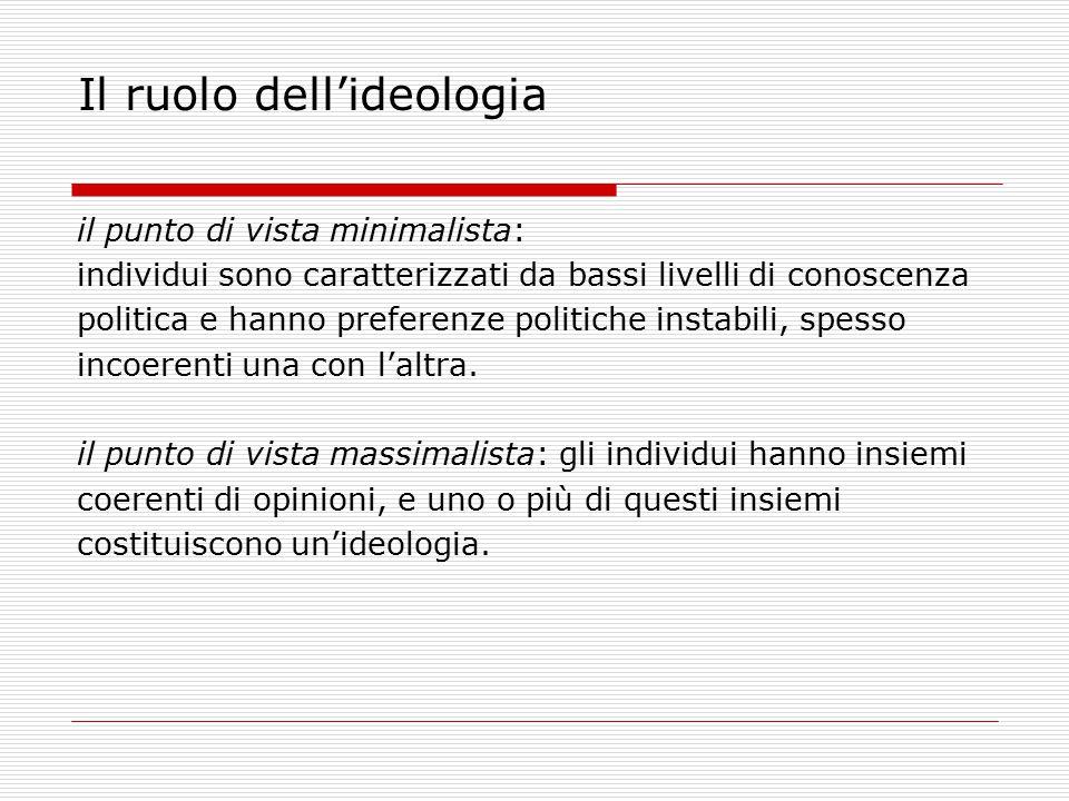 Il ruolo dell'ideologia
