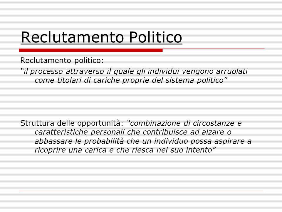 Reclutamento Politico