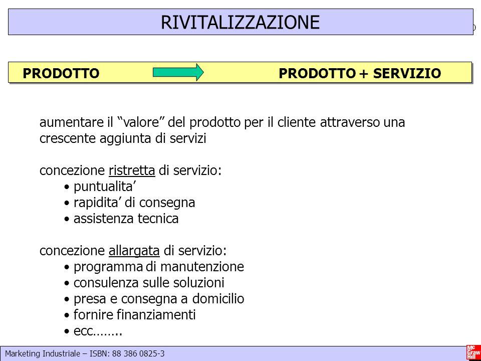 RIVITALIZZAZIONE PRODOTTO PRODOTTO + SERVIZIO
