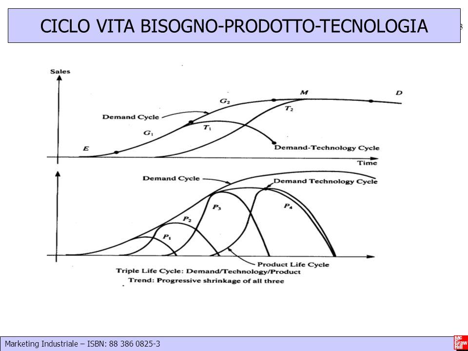 CICLO VITA BISOGNO-PRODOTTO-TECNOLOGIA