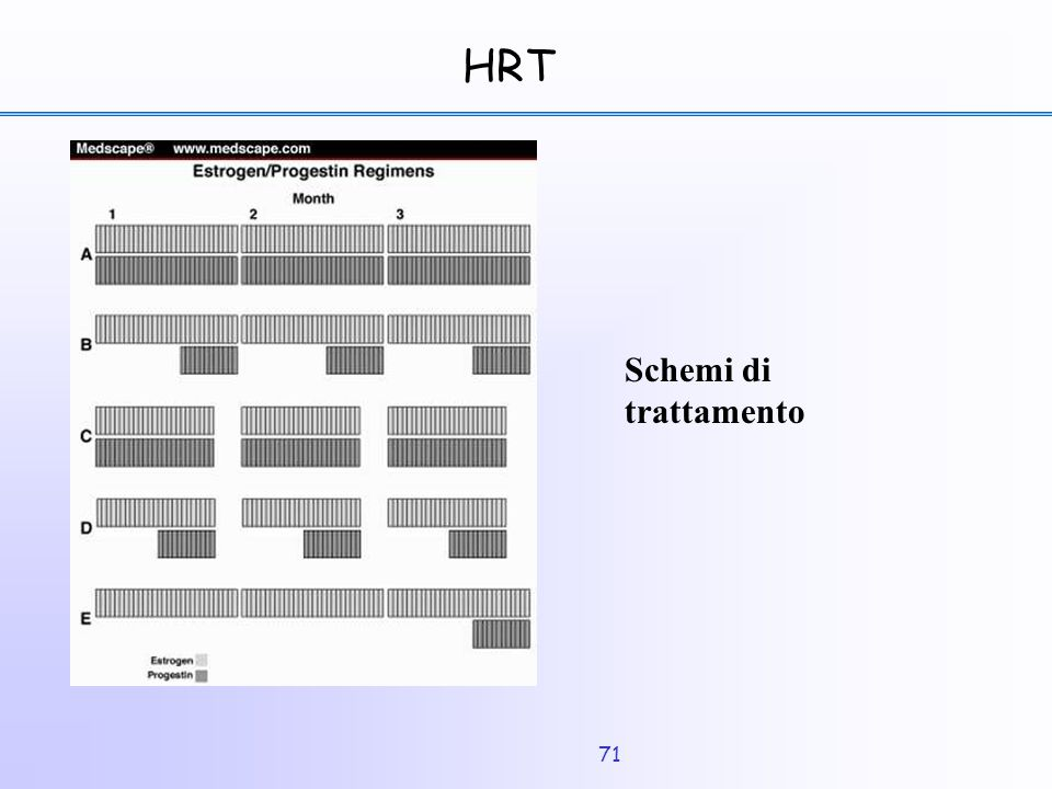 HRT Schemi di trattamento