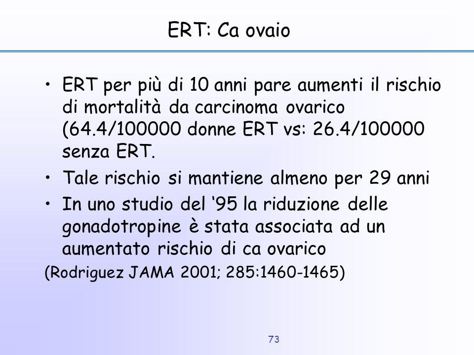 ERT: Ca ovaio ERT per più di 10 anni pare aumenti il rischio di mortalità da carcinoma ovarico (64.4/100000 donne ERT vs: 26.4/100000 senza ERT.