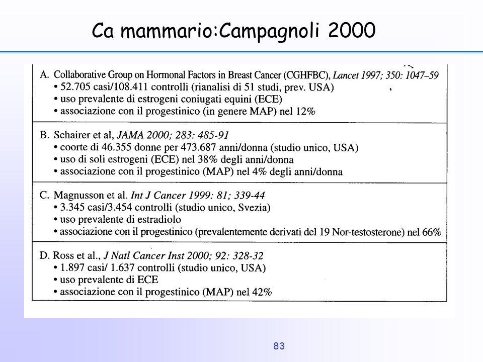Ca mammario:Campagnoli 2000