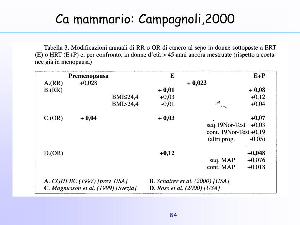 Ca mammario: Campagnoli,2000