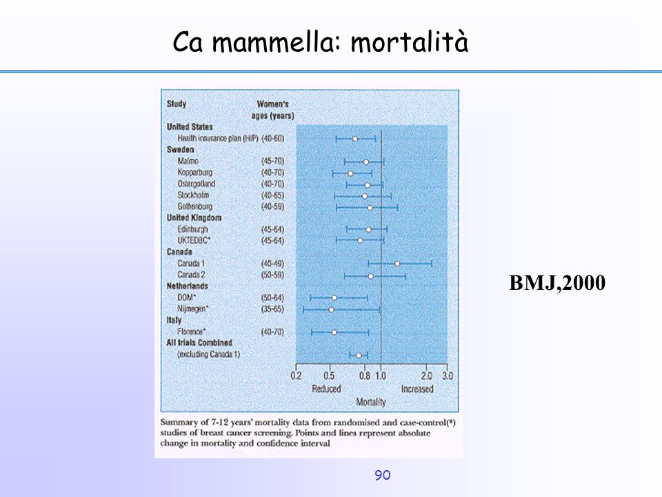 Ca mammella: mortalità