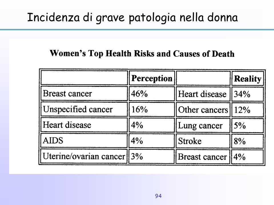 Incidenza di grave patologia nella donna