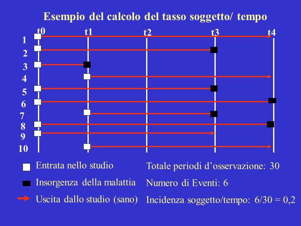 Esempio del calcolo del tasso soggetto/ tempo