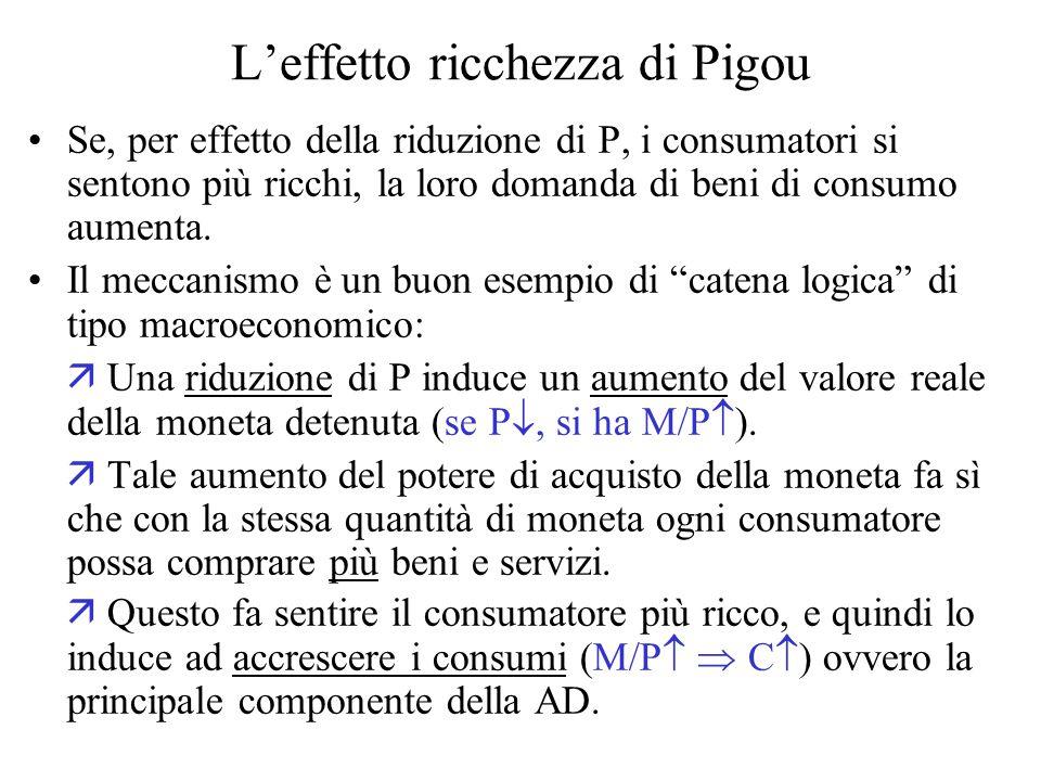 L'effetto ricchezza di Pigou