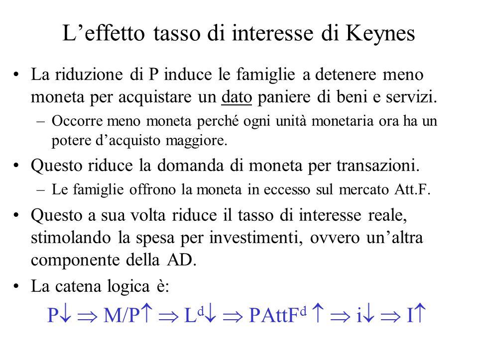 L'effetto tasso di interesse di Keynes