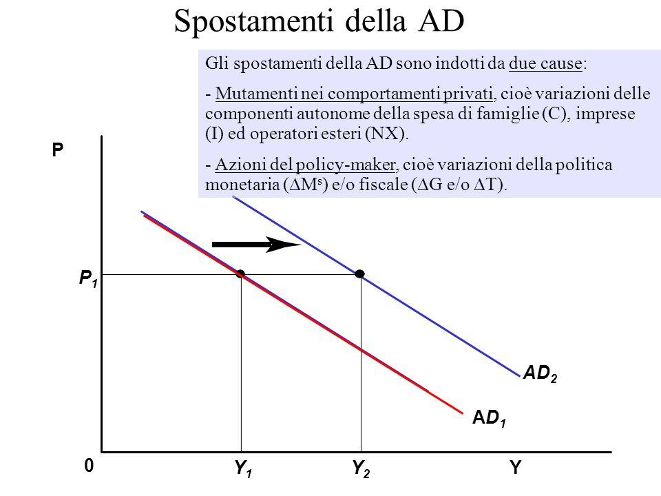 Spostamenti della AD Gli spostamenti della AD sono indotti da due cause: