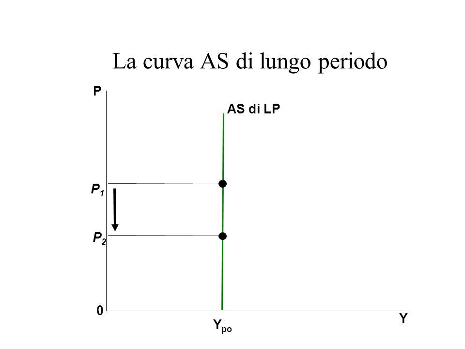 La curva AS di lungo periodo
