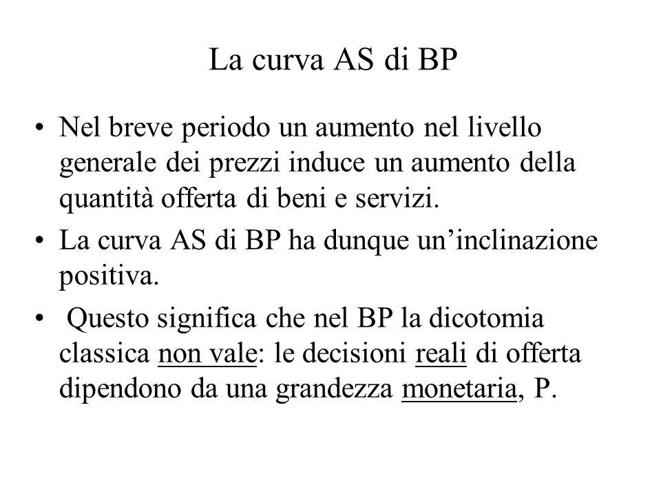 La curva AS di BP Nel breve periodo un aumento nel livello generale dei prezzi induce un aumento della quantità offerta di beni e servizi.