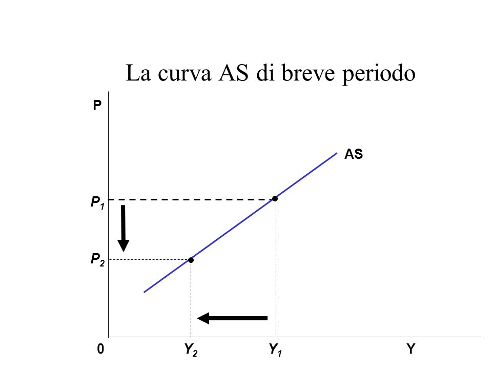 La curva AS di breve periodo