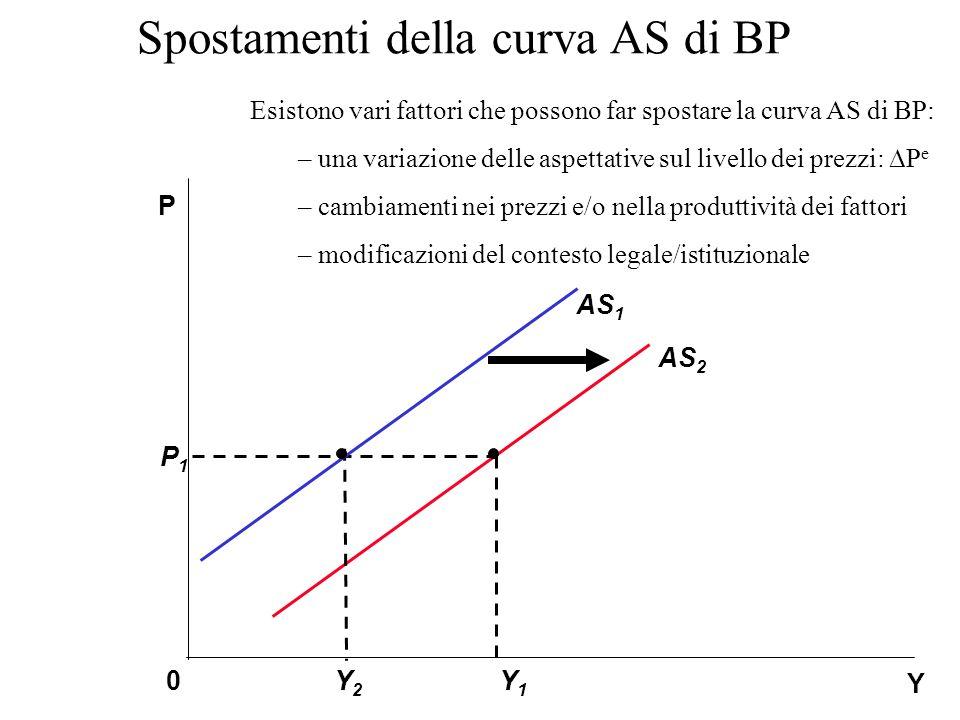 Spostamenti della curva AS di BP