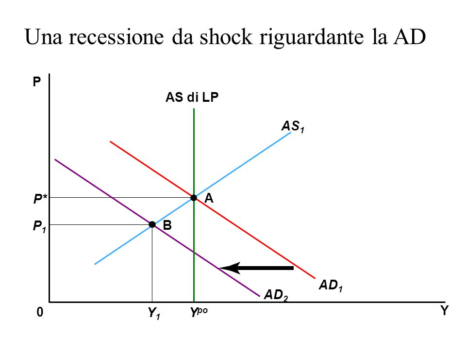 Una recessione da shock riguardante la AD