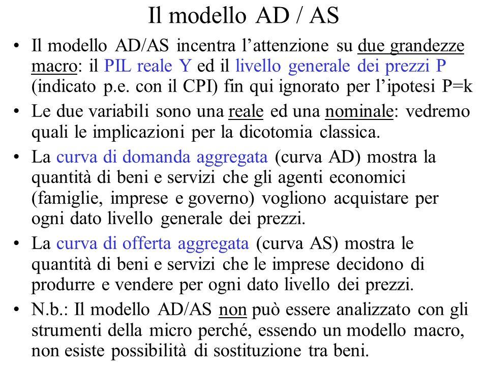 Il modello AD / AS