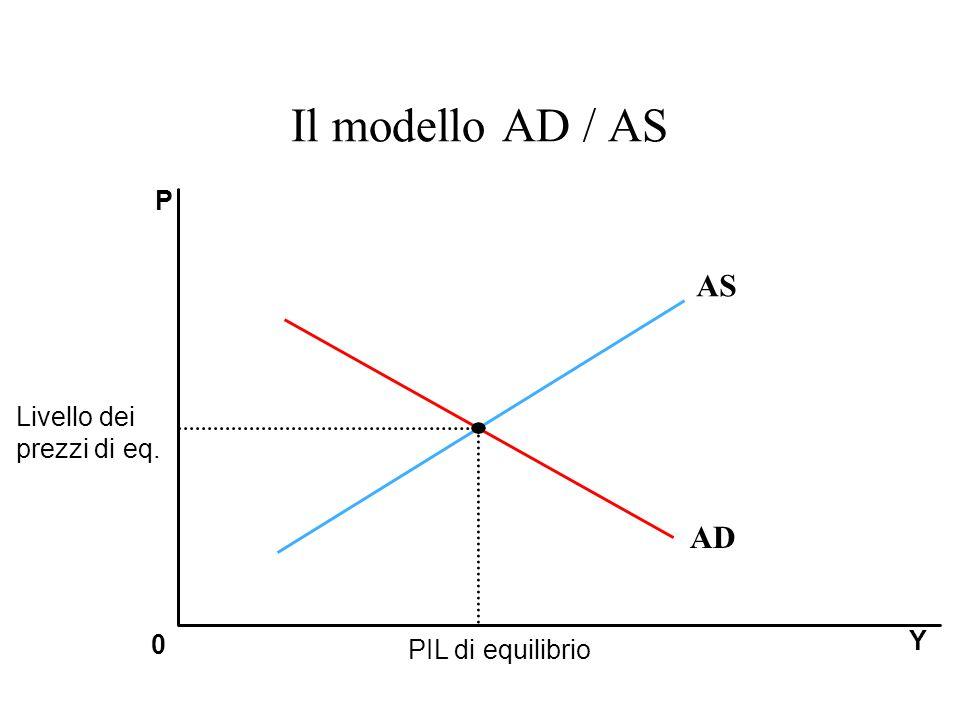 Il modello AD / AS AS AD P Livello dei prezzi di eq. Y