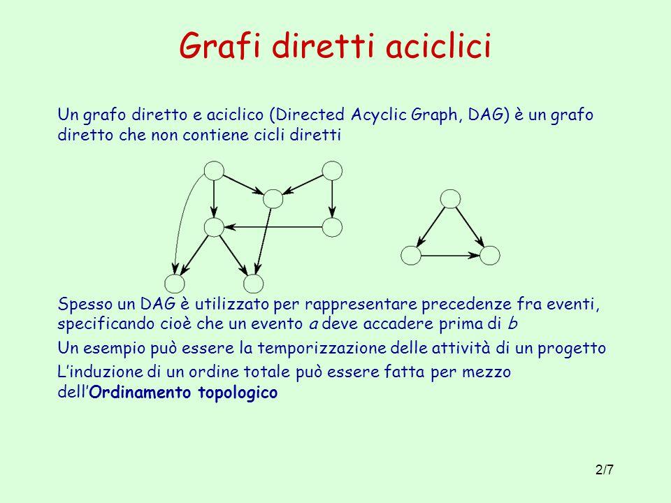 Grafi diretti aciclici