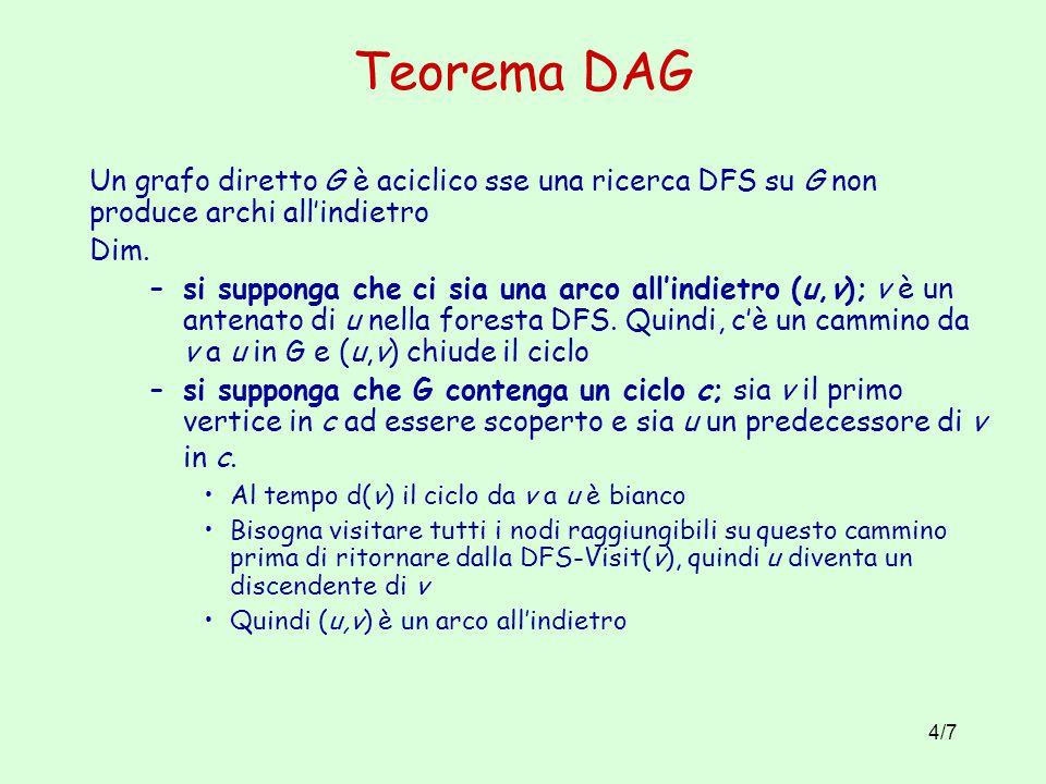 Teorema DAG Un grafo diretto G è aciclico sse una ricerca DFS su G non produce archi all'indietro. Dim.