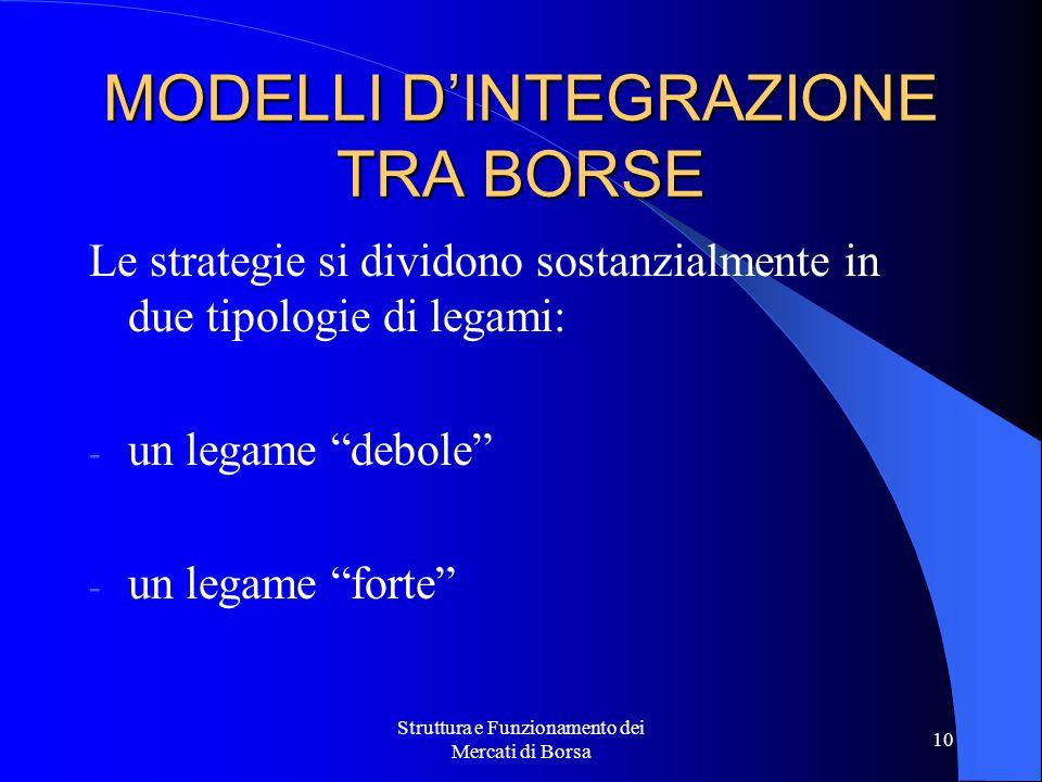 MODELLI D'INTEGRAZIONE TRA BORSE