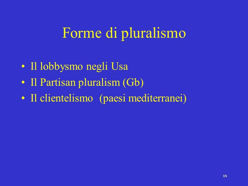 Forme di pluralismo Il lobbysmo negli Usa Il Partisan pluralism (Gb)