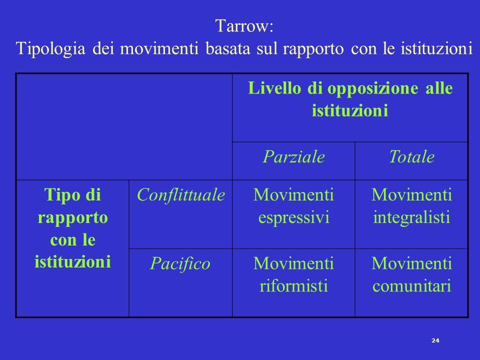 Tarrow: Tipologia dei movimenti basata sul rapporto con le istituzioni