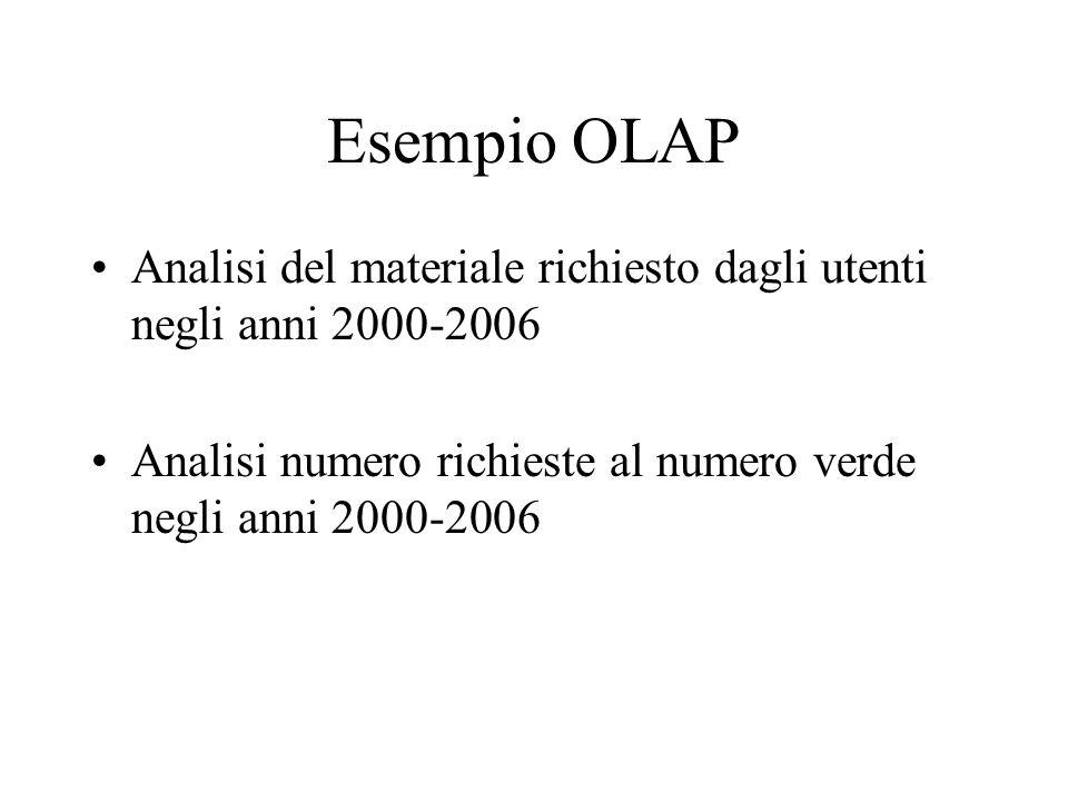 Esempio OLAP Analisi del materiale richiesto dagli utenti negli anni 2000-2006.