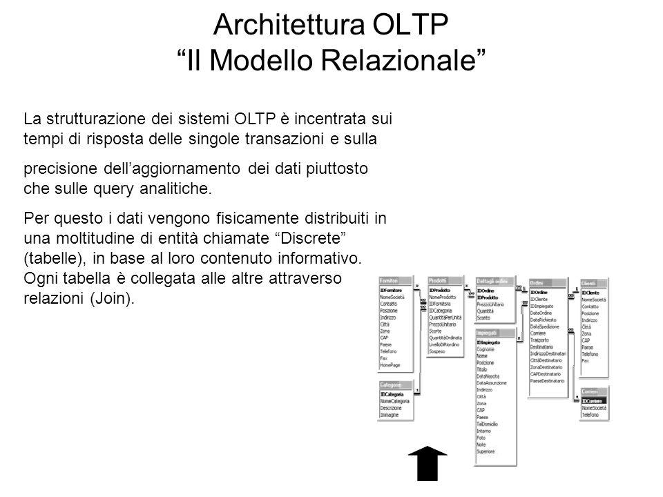 Architettura OLTP Il Modello Relazionale