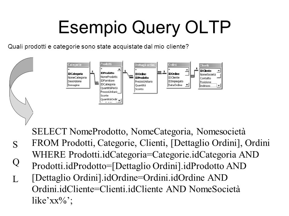 Esempio Query OLTP SELECT NomeProdotto, NomeCategoria, Nomesocietà