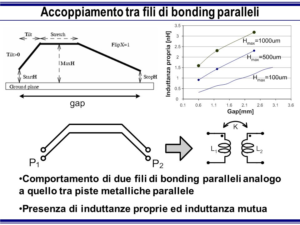 Accoppiamento tra fili di bonding paralleli
