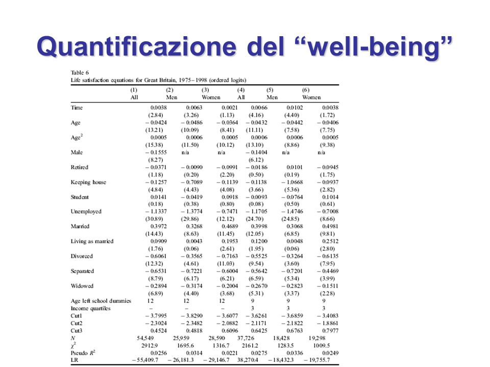 Quantificazione del well-being