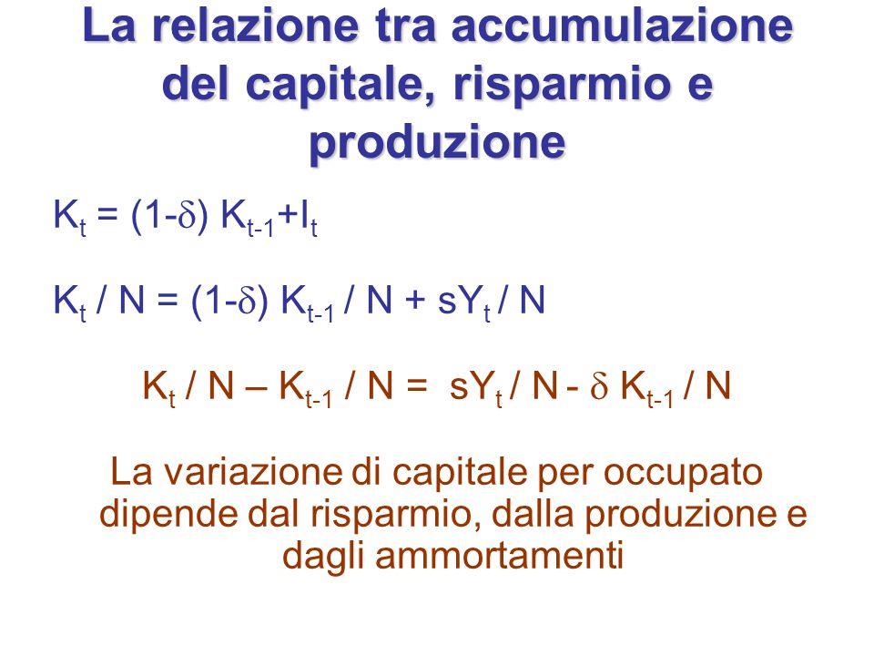 La relazione tra accumulazione del capitale, risparmio e produzione