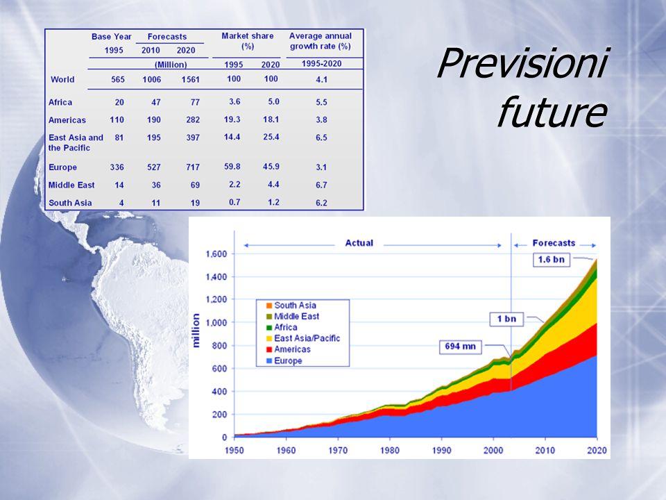 Previsioni future