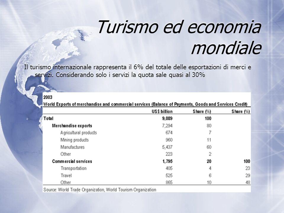 Turismo ed economia mondiale